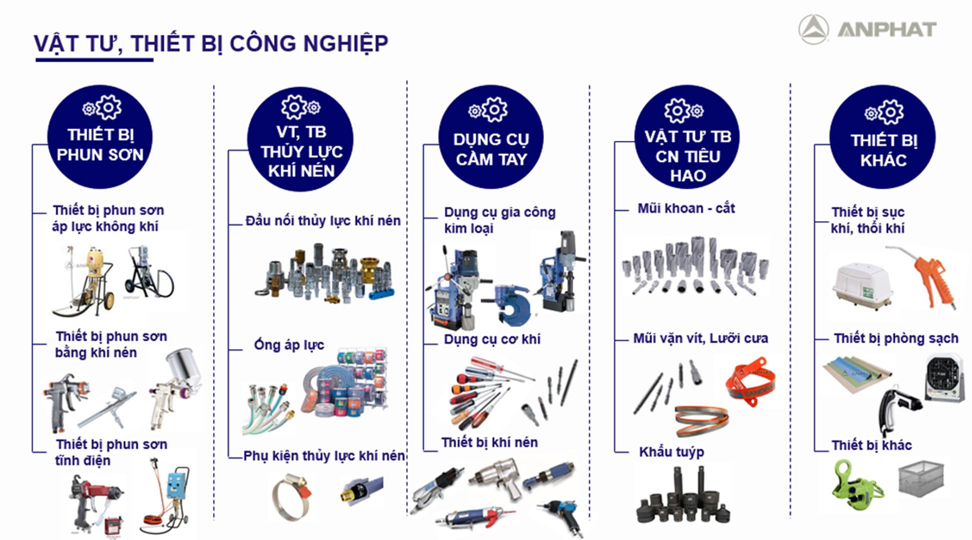 An Phát chuyên phân phối các sản phẩm thiết bị công nghiệp tại Việt Nam
