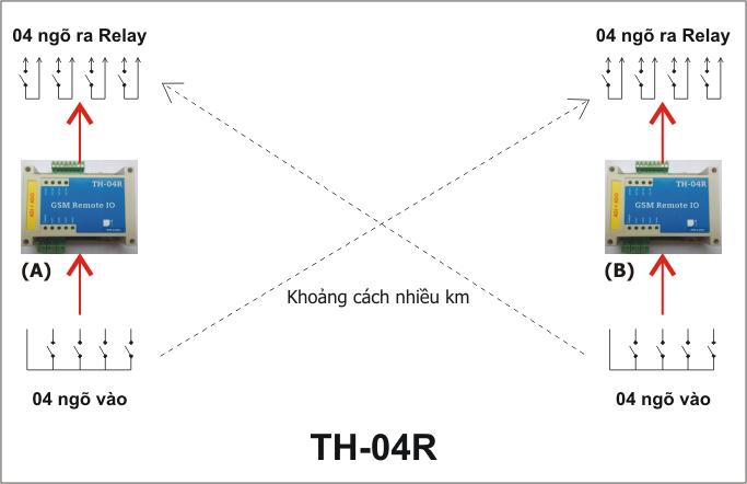 Thiết bị tự động truyền nhận tín hiệu từ xa qua mạng GSM