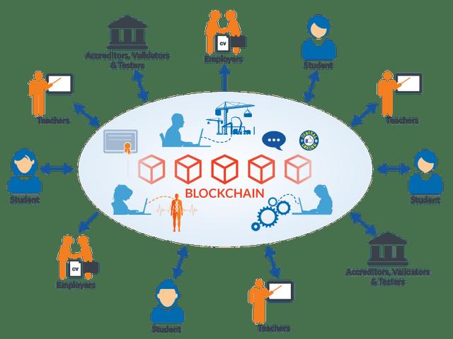 Cung cấp giải pháp và ứng dụng công nghệ Blockchain cho doanh nghiệp tại Việt Nam