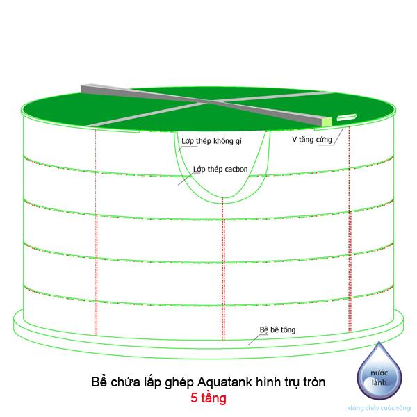 Bể chứa lắp ghép Aquatank hình trụ tròn 5 tầng