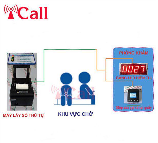 Thiết bị lấy số, gọi số thứ tự tự động- Bộ gọi số thứ tự iCall.asia