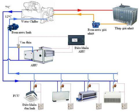 Thiết bị cho hệ thống điều hòa công nghiệp Chiller